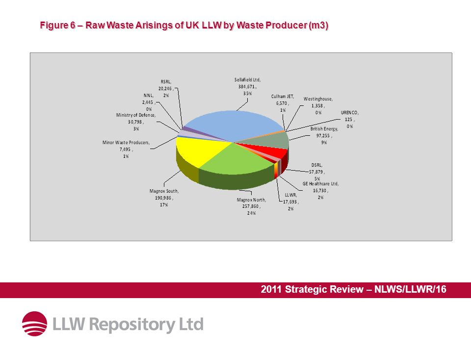 2011 Strategic Review – NLWS/LLWR/16 Figure 6 – Raw Waste Arisings of UK LLW by Waste Producer (m3)