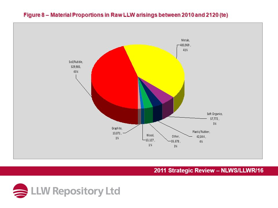 2011 Strategic Review – NLWS/LLWR/16 Figure 8 – Material Proportions in Raw LLW arisings between 2010 and 2120 (te)