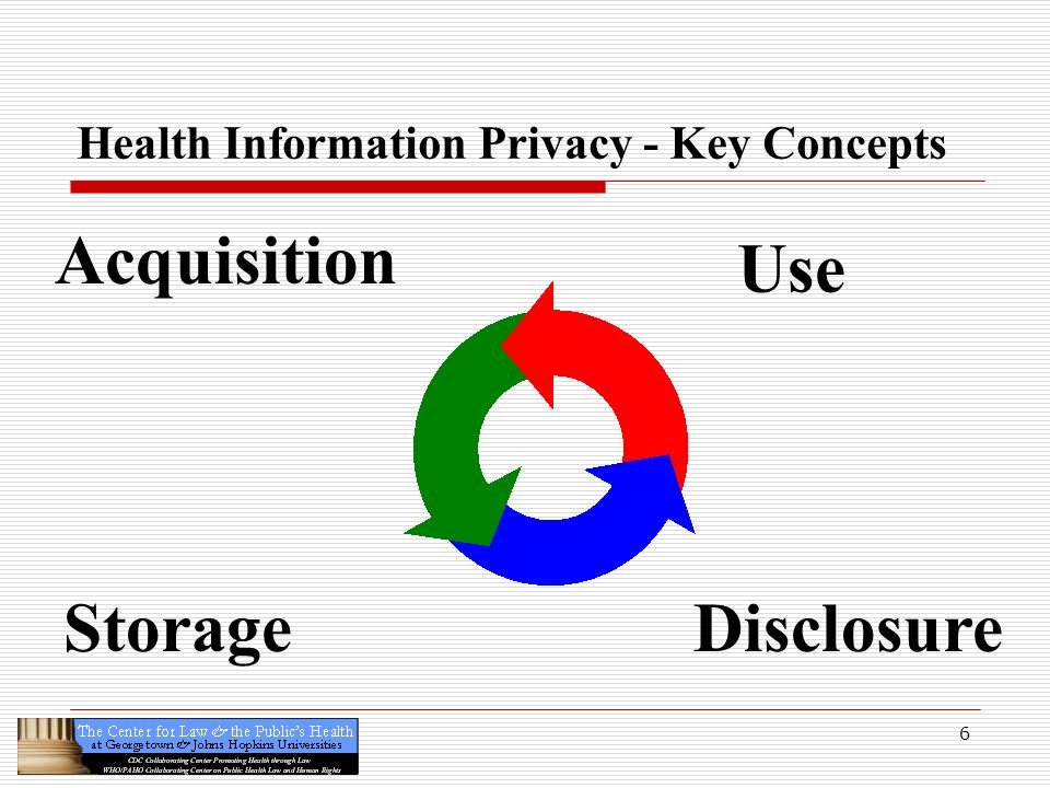 6 Health Information Privacy - Key Concepts Storage Acquisition Use Disclosure