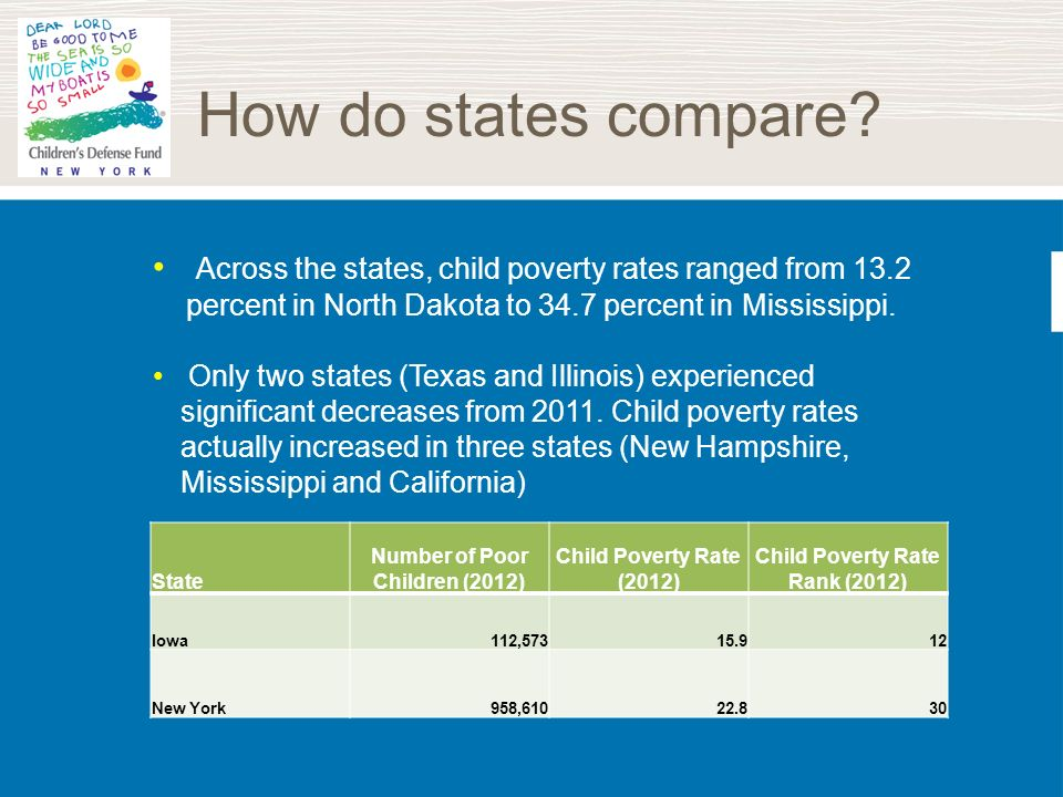 How do states compare? State Number of Poor Children (2012) Child Poverty Rate (2012) Child Poverty Rate Rank (2012) Iowa112,57315.912 New York958,610
