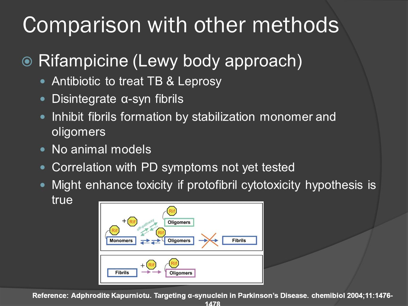Comparison with other methods Rifampicine (Lewy body approach) Antibiotic to treat TB & Leprosy Disintegrate α-syn fibrils Inhibit fibrils formation b
