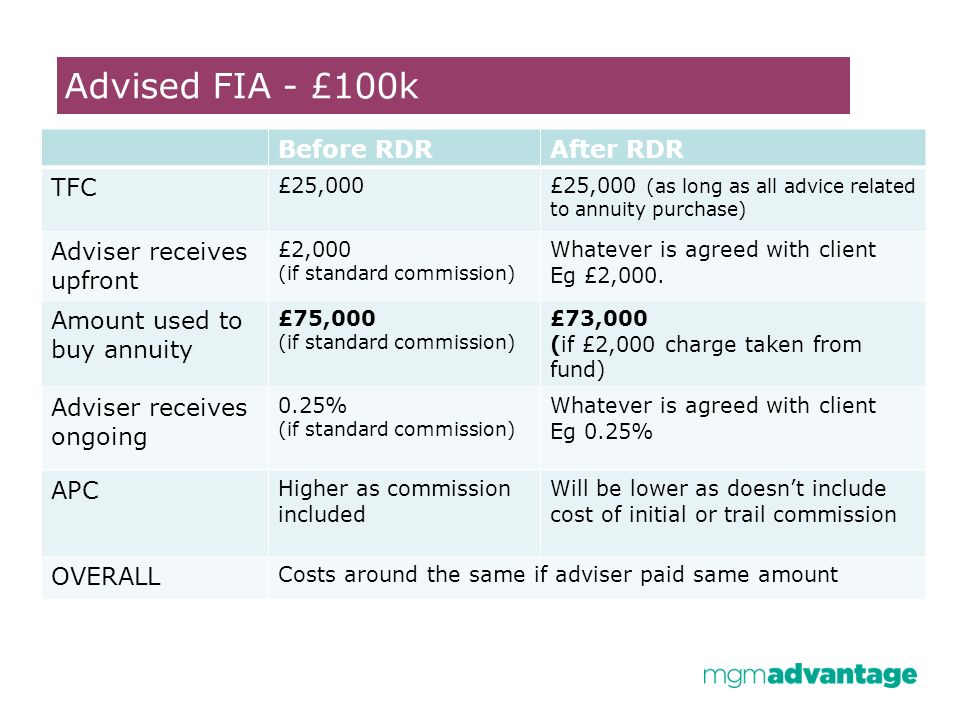 Advised FIA - £100k Before RDRAfter RDR TFC £25,000£25,000 (as long as all advice related to annuity purchase) Adviser receives upfront £2,000 (if standard commission) Whatever is agreed with client Eg £2,000.
