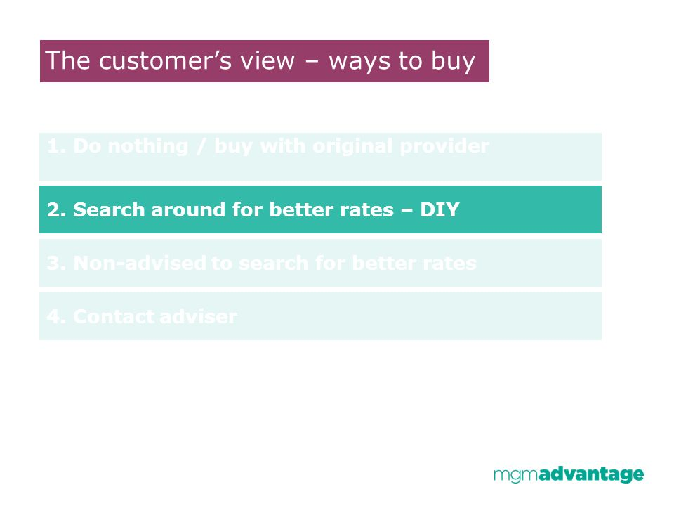 The customers view – ways to buy 1. Do nothing / buy with original provider 2. Search around for better rates – DIY 3. Non-advised to search for bette