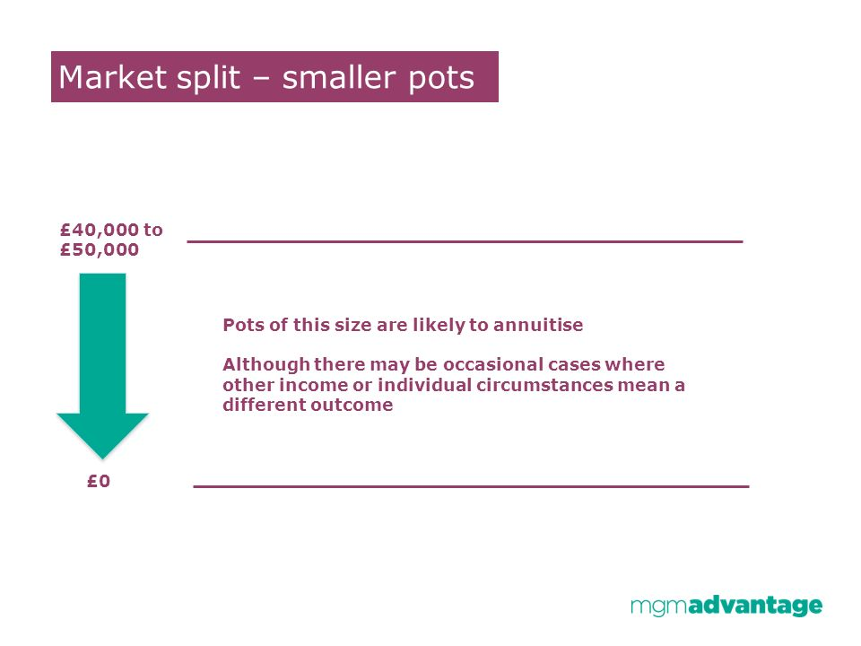 Market split – smaller pots £40,000 to £50,000 £0 Pots of this size are likely to annuitise Although there may be occasional cases where other income or individual circumstances mean a different outcome