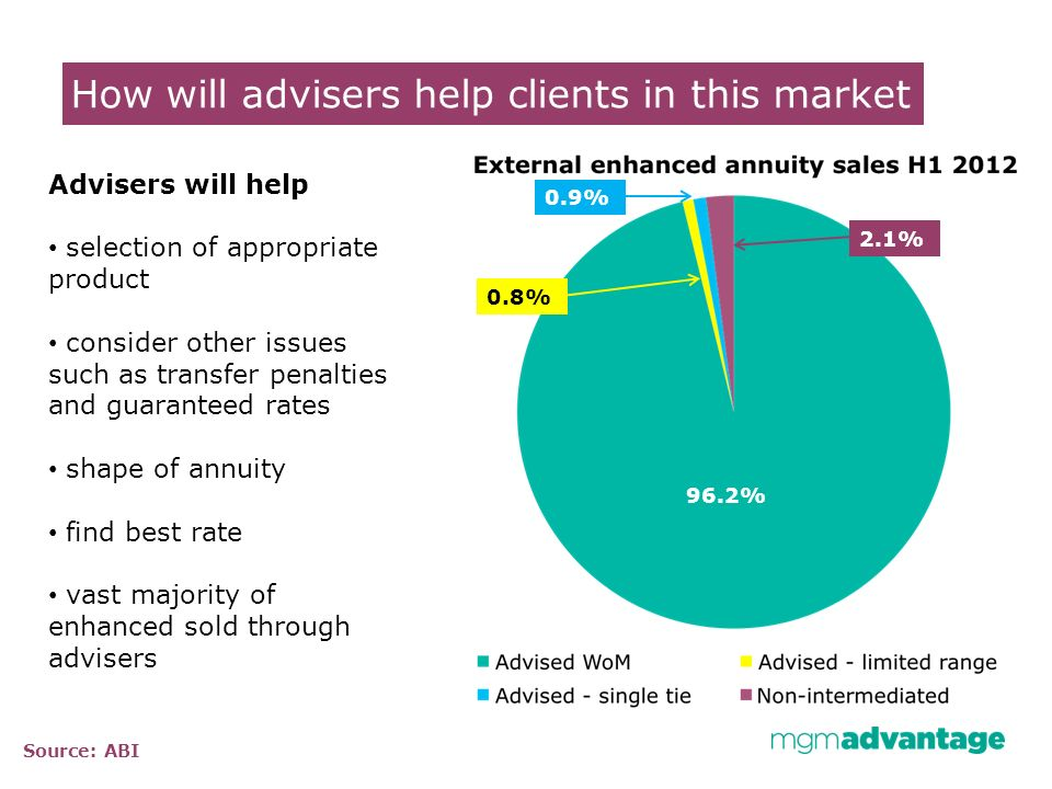 How will advisers help clients in this market 96.2% 2.1% 0.8% 0.9% Advisers will help selection of appropriate product consider other issues such as transfer penalties and guaranteed rates shape of annuity find best rate vast majority of enhanced sold through advisers Source: ABI