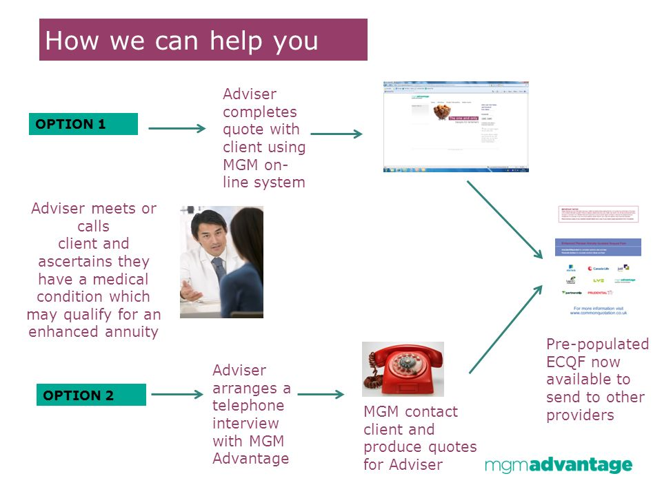 How we can help you Adviser meets or calls client and ascertains they have a medical condition which may qualify for an enhanced annuity Adviser completes quote with client using MGM on- line system MGM contact client and produce quotes for Adviser Adviser arranges a telephone interview with MGM Advantage OPTION 1 OPTION 2 Pre-populated ECQF now available to send to other providers