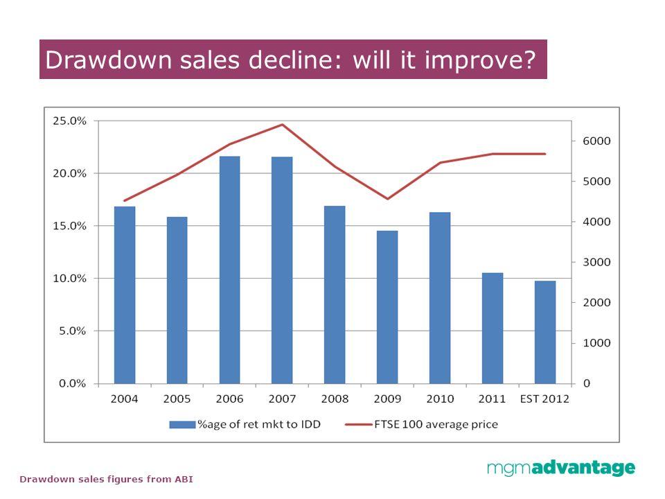 Drawdown sales decline: will it improve? Drawdown sales figures from ABI