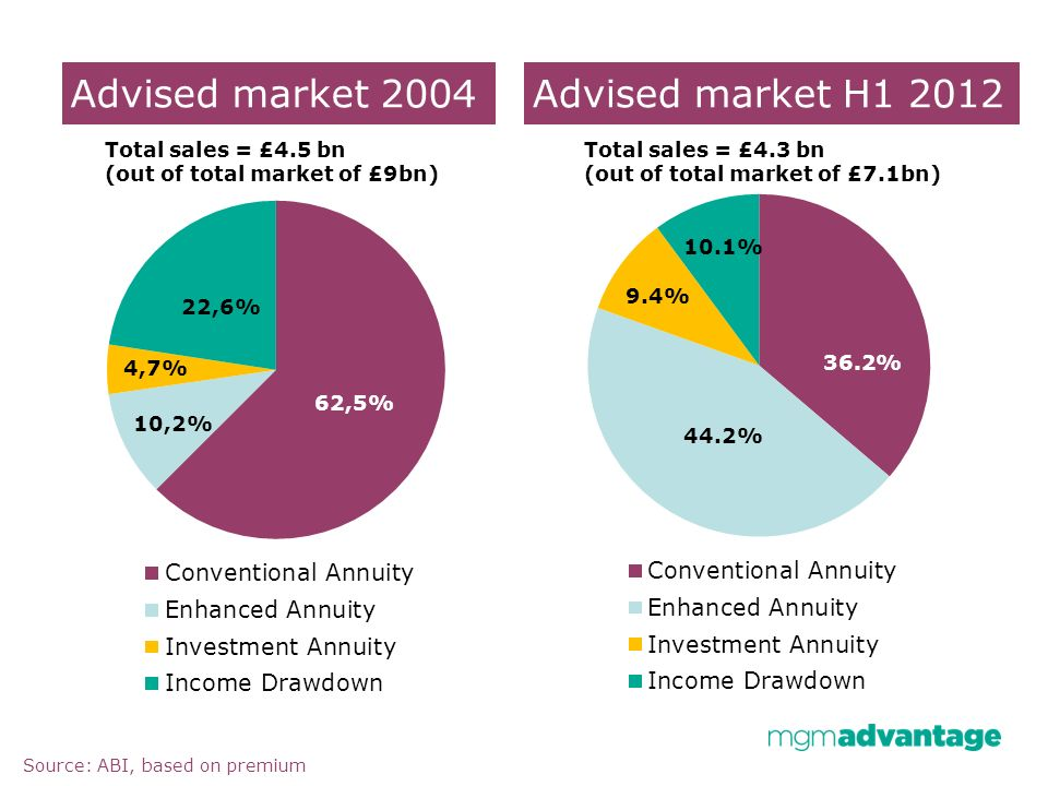 Advised market % 38.4% Source: ABI, based on premium Advised market H Total sales = £4.5 bn (out of total market of £9bn) Total sales = £4.3 bn (out of total market of £7.1bn) 9.4% 10.1% 36.2% 44.2%