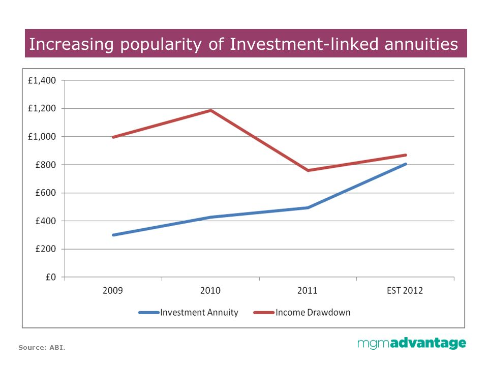 Increasing popularity of Investment-linked annuities Source: ABI.