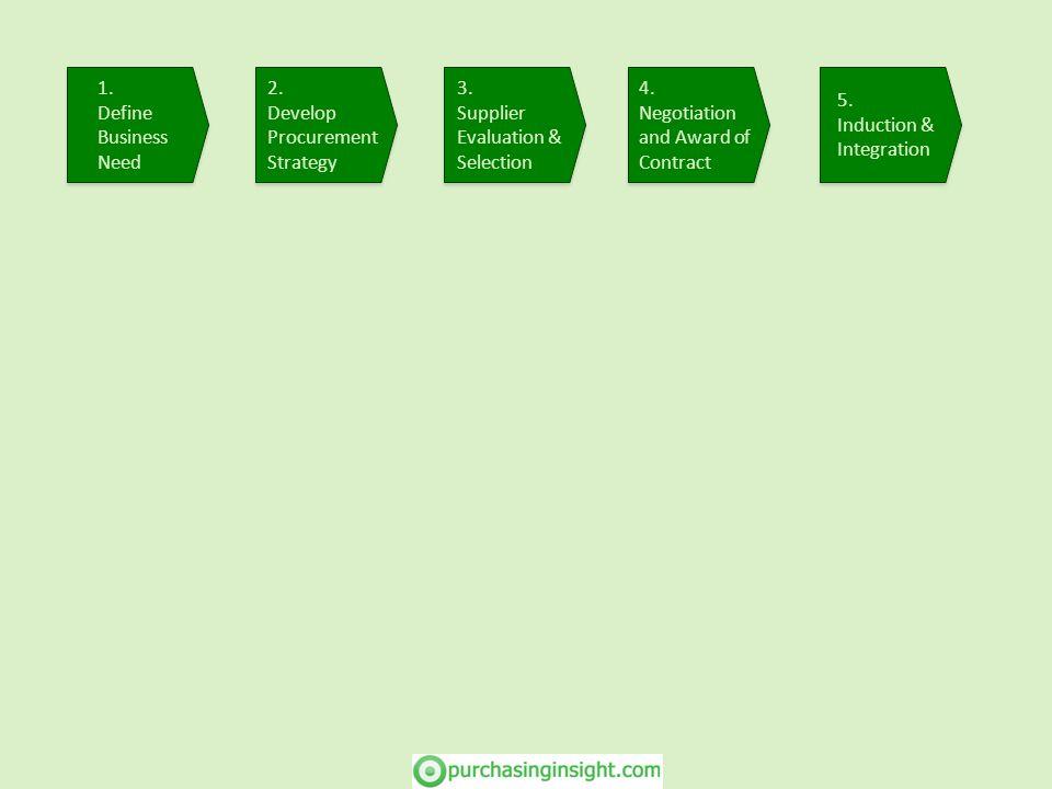 2. Develop Procurement Strategy 2. Develop Procurement Strategy 3. Supplier Evaluation & Selection 3. Supplier Evaluation & Selection 5. Induction & I