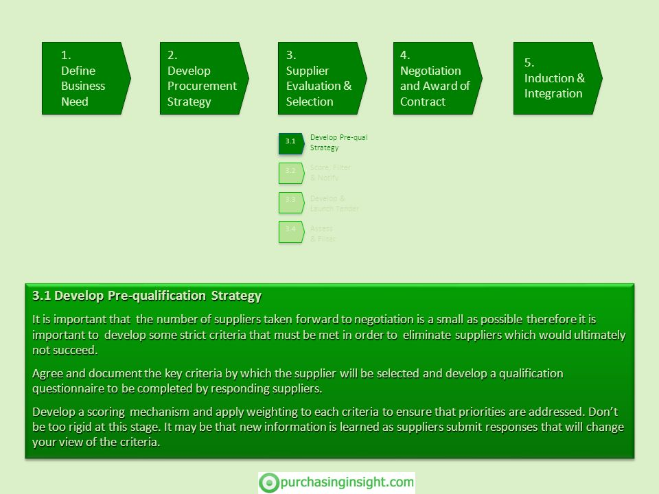 Develop Pre-qual Strategy Score, Filter & Notify Develop & Launch Tender Assess & Filter 3.1 Develop Pre-qualification Strategy It is important that t