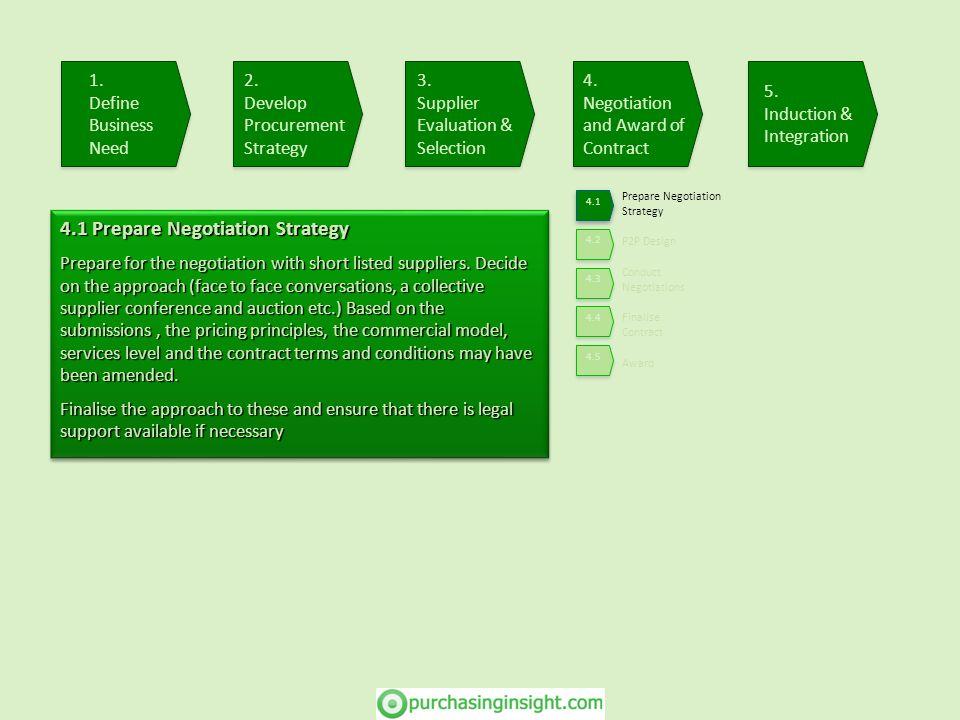 Prepare Negotiation Strategy Conduct Negotiations Finalise Contract Award P2P Design 4.1 Prepare Negotiation Strategy Prepare for the negotiation with