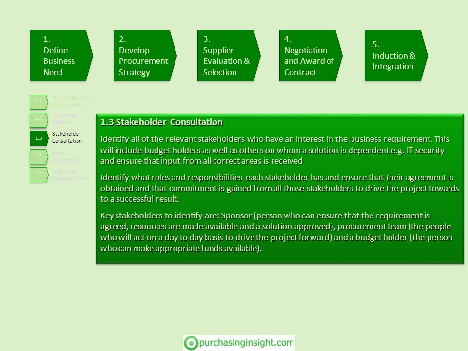 Identify Business Requirement Knowledge Capture Stakeholder Consultation Risk Assessment Scope and Communication 1.4 Risk Assessment Assess the initial risk (high level), anything that may get in the way of a successful conclusion to the procurement activity Pay particular attention to any health & safety issues associated with the procurement activity or the solution.