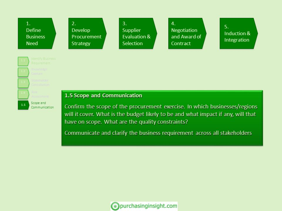 Identify Business Requirement Knowledge Capture Stakeholder Consultation Risk Assessment Scope and Communication 1.5 Scope and Communication Confirm t