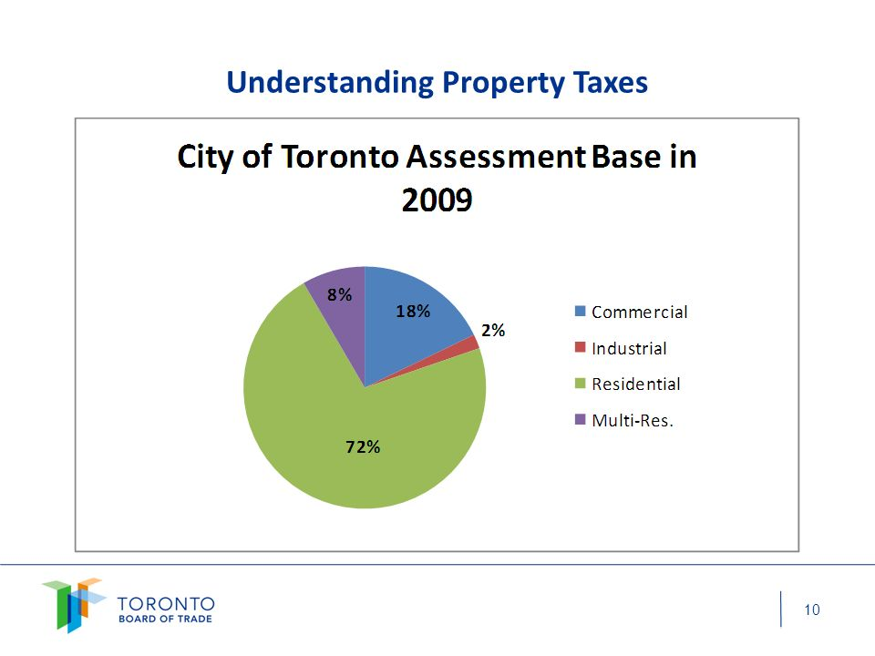 Understanding property taxes: GTA Business Property Taxes MunicipalityCommercial (%)Industrial (%)Residential (%) Toronto Pickering Brampton Burlington Mississauga Vaughan Markham