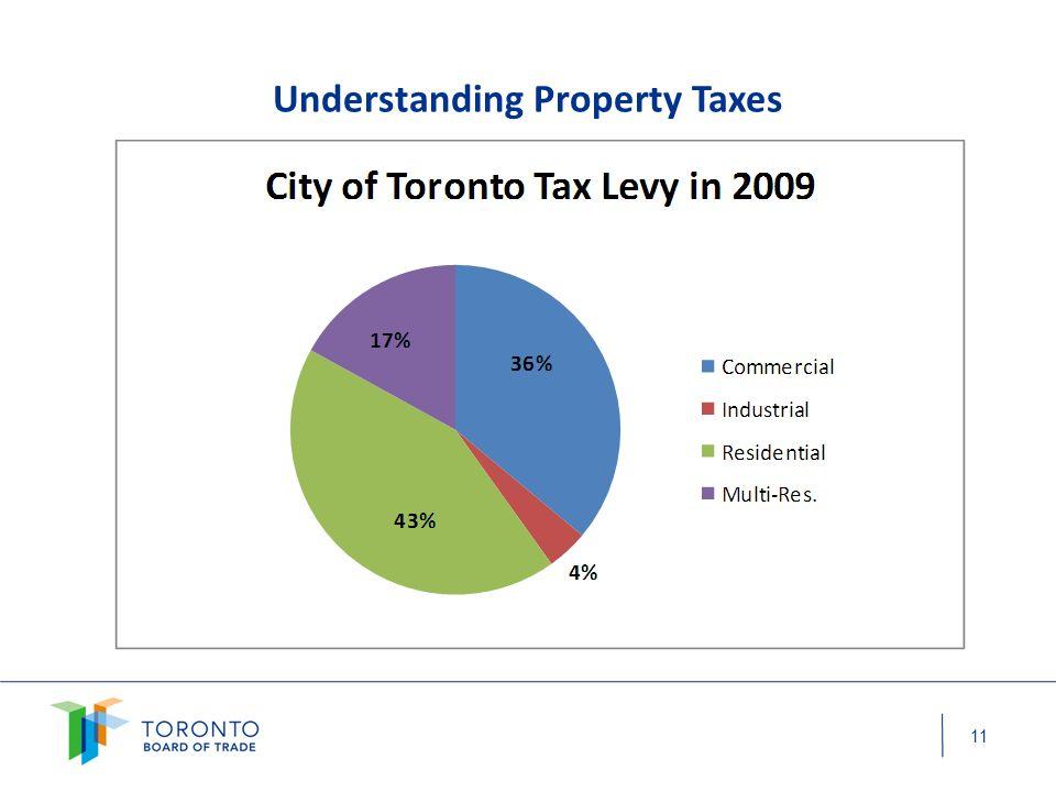 Understanding Property Taxes 10
