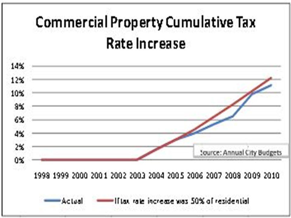 Understanding Property Taxes 11