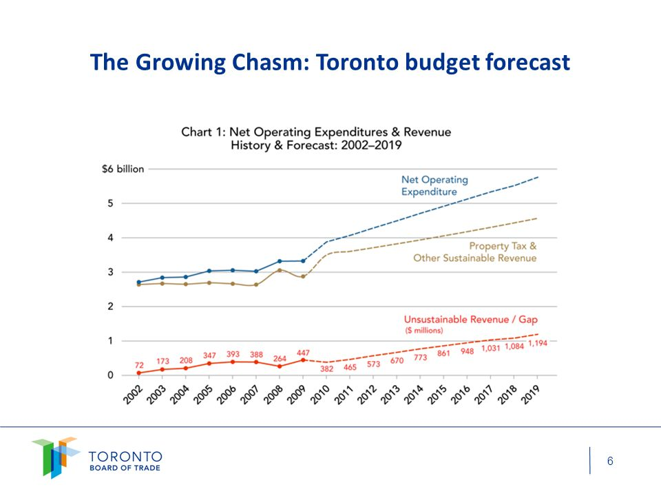 The Growing Chasm: Toronto budget forecast 6