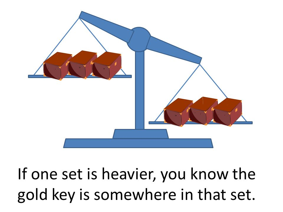 If one set is heavier, you know the gold key is somewhere in that set.