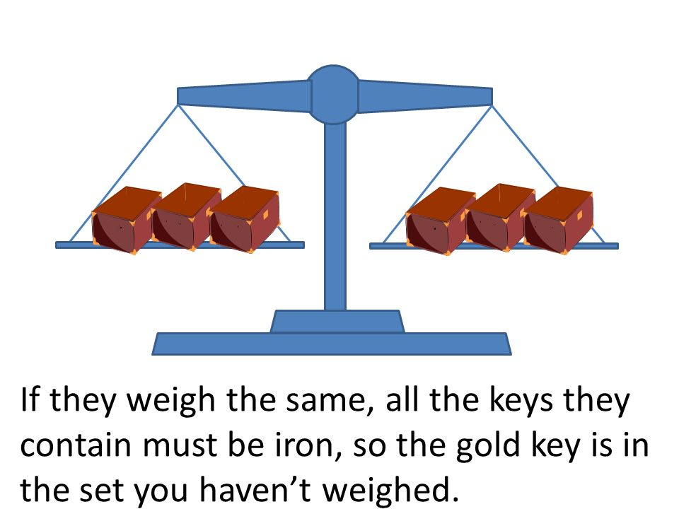 If they weigh the same, all the keys they contain must be iron, so the gold key is in the set you havent weighed.