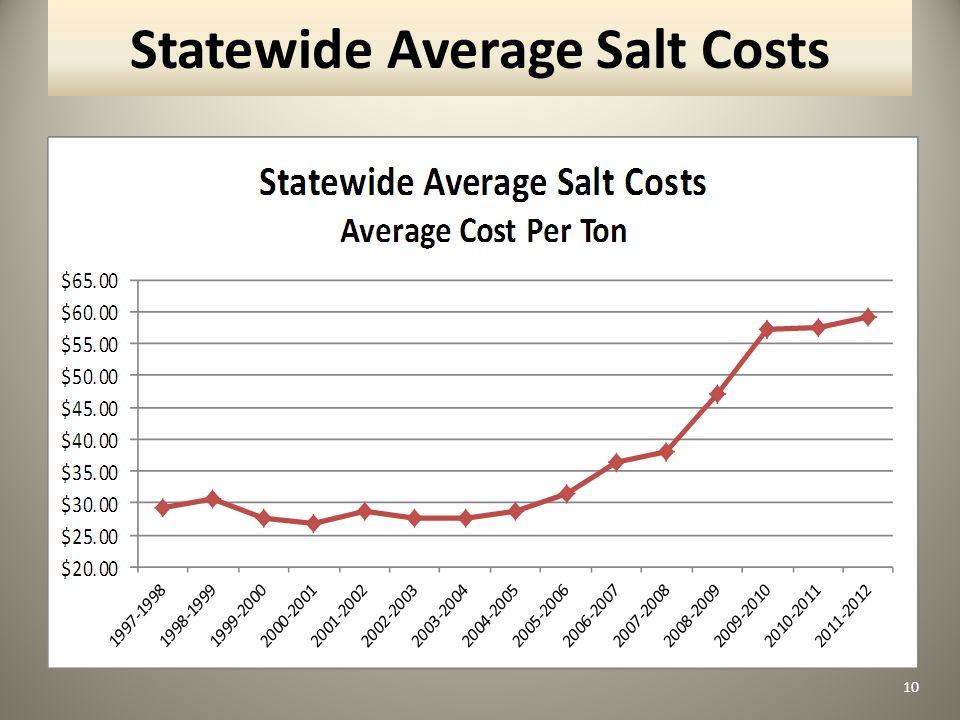 Statewide Average Salt Costs 10