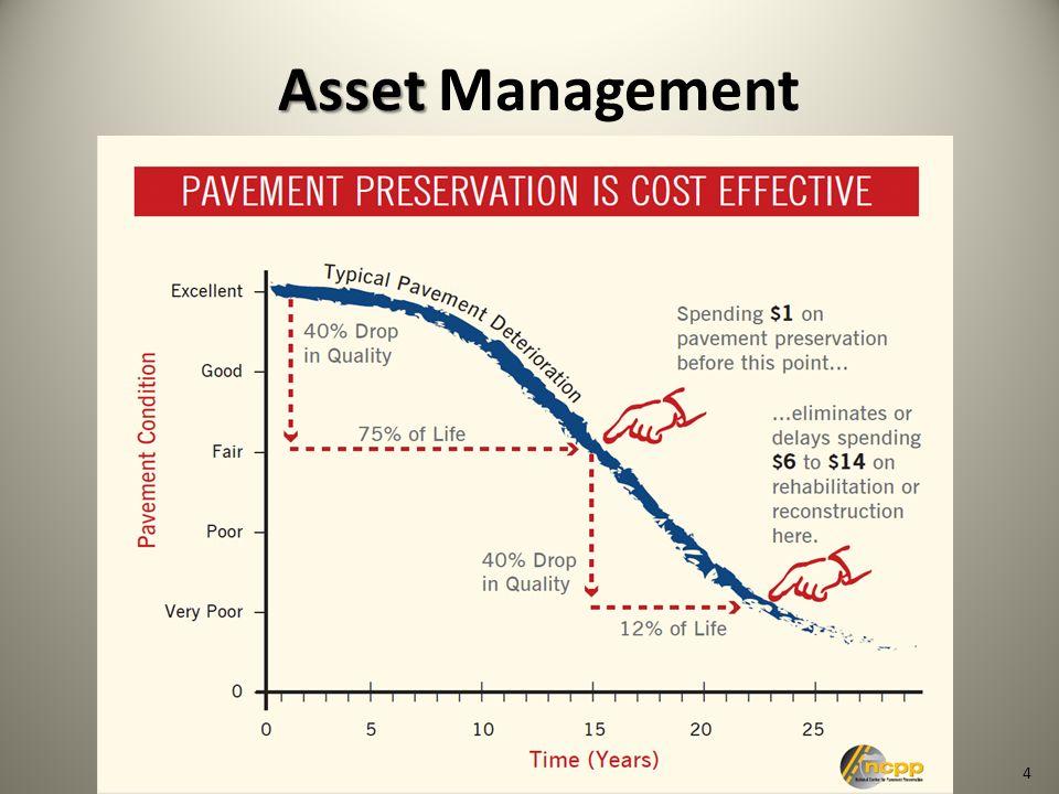 4 Asset Asset Management