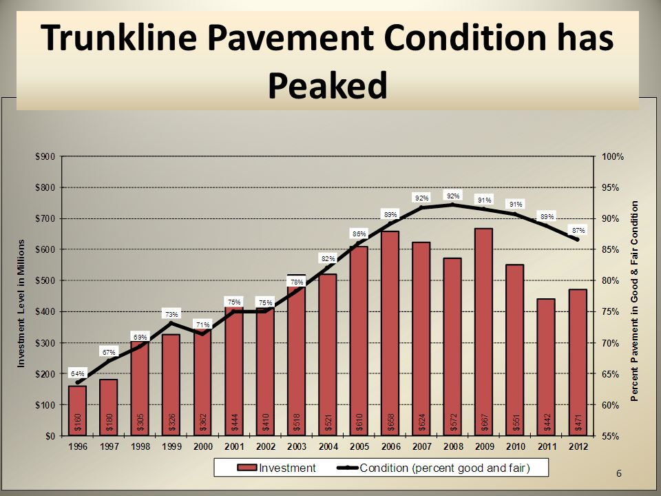 6 Trunkline Pavement Condition has Peaked