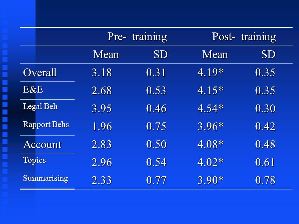 Pre-trainingPost-training Mean Mean SD SD Mean Mean SD SD Overall3.180.314.19*0.35 E&E2.680.534.15*0.35 Legal Beh 3.950.464.54*0.30 Rapport Behs 1.960