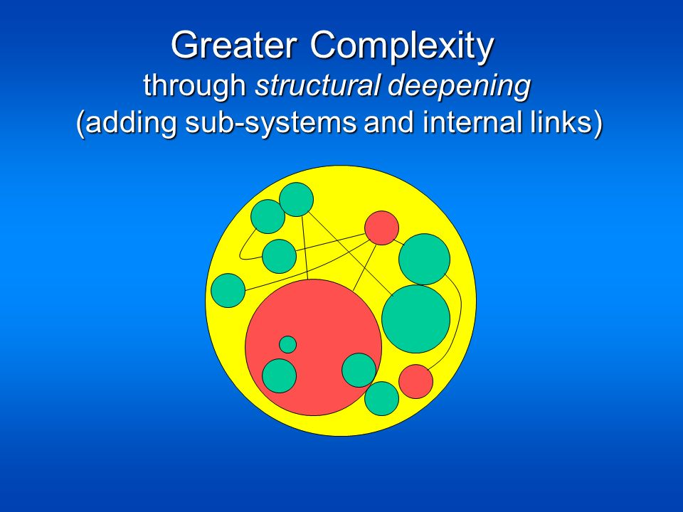 Greater Complexity Greater Complexity through structural deepening through structural deepening (adding sub-systems and internal links)