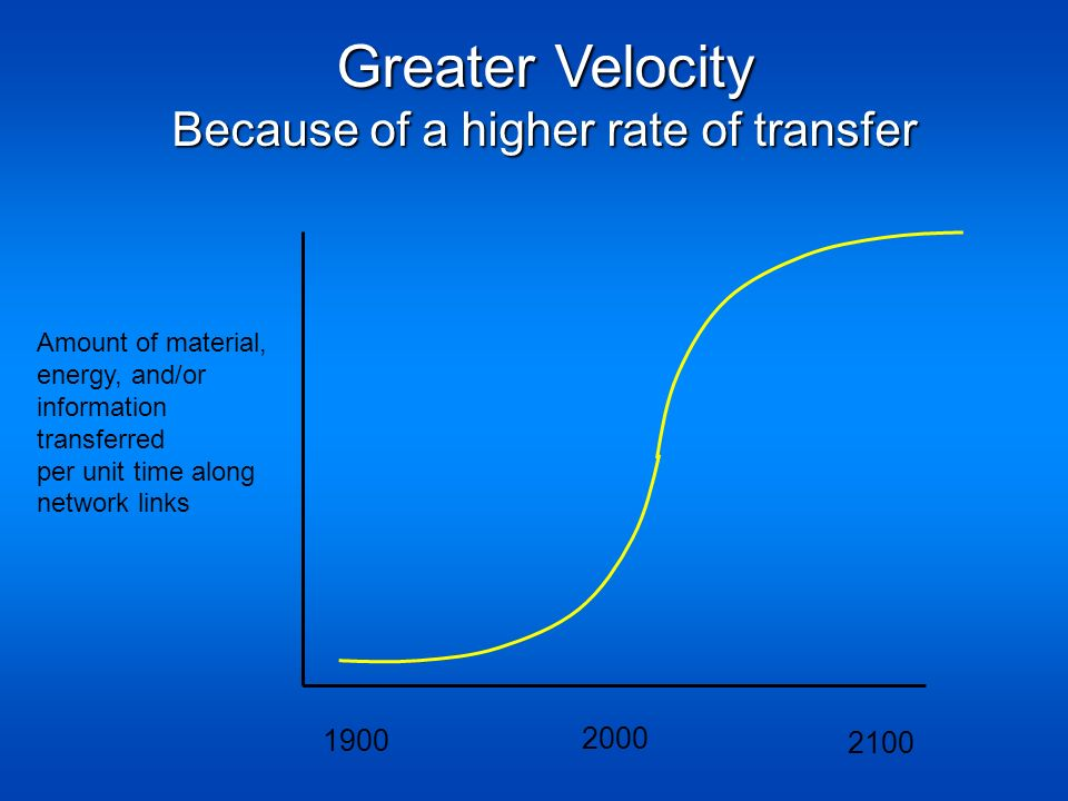 Greater Velocity Because of a higher rate of transfer Amount of material, energy, and/or information transferred per unit time along network links 190