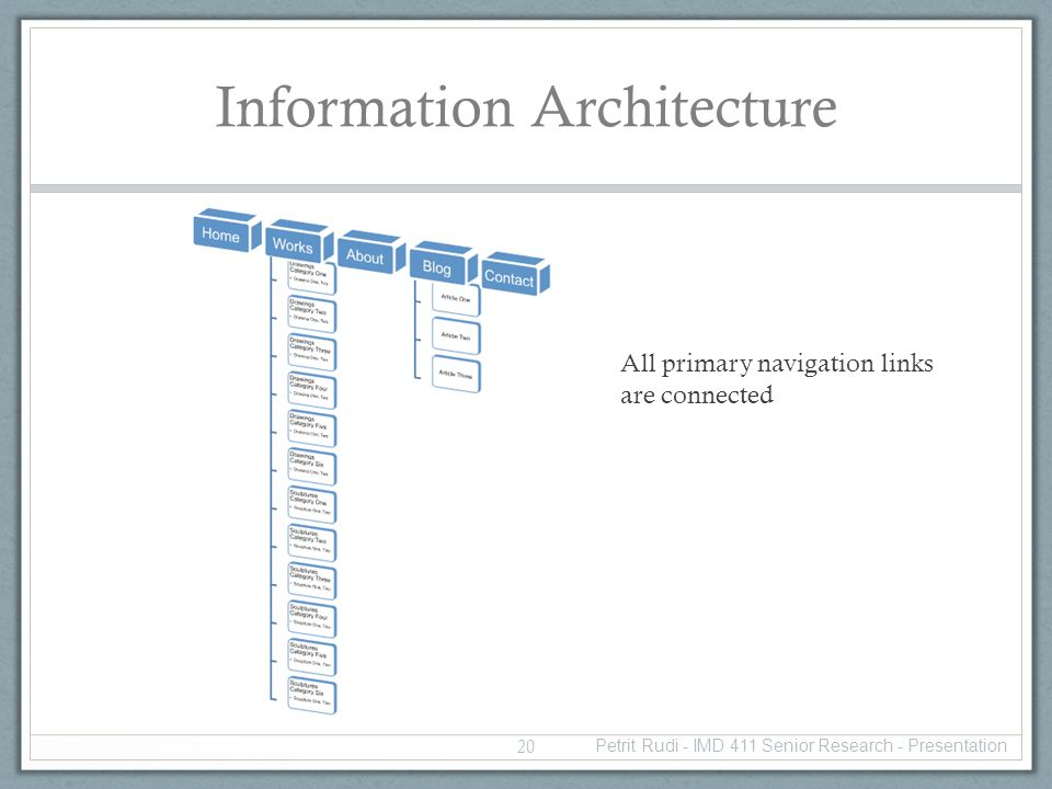 Information Architecture All primary navigation links are connected 20 Petrit Rudi - IMD 411 Senior Research - Presentation