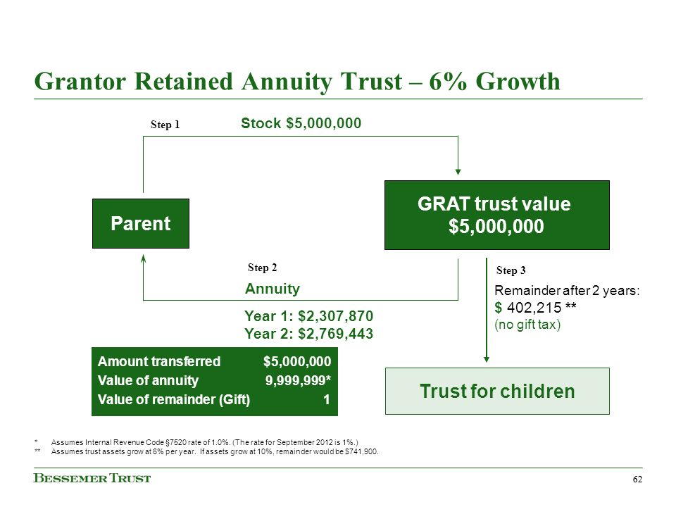 62 Grantor Retained Annuity Trust – 6% Growth *Assumes Internal Revenue Code §7520 rate of 1.0%.