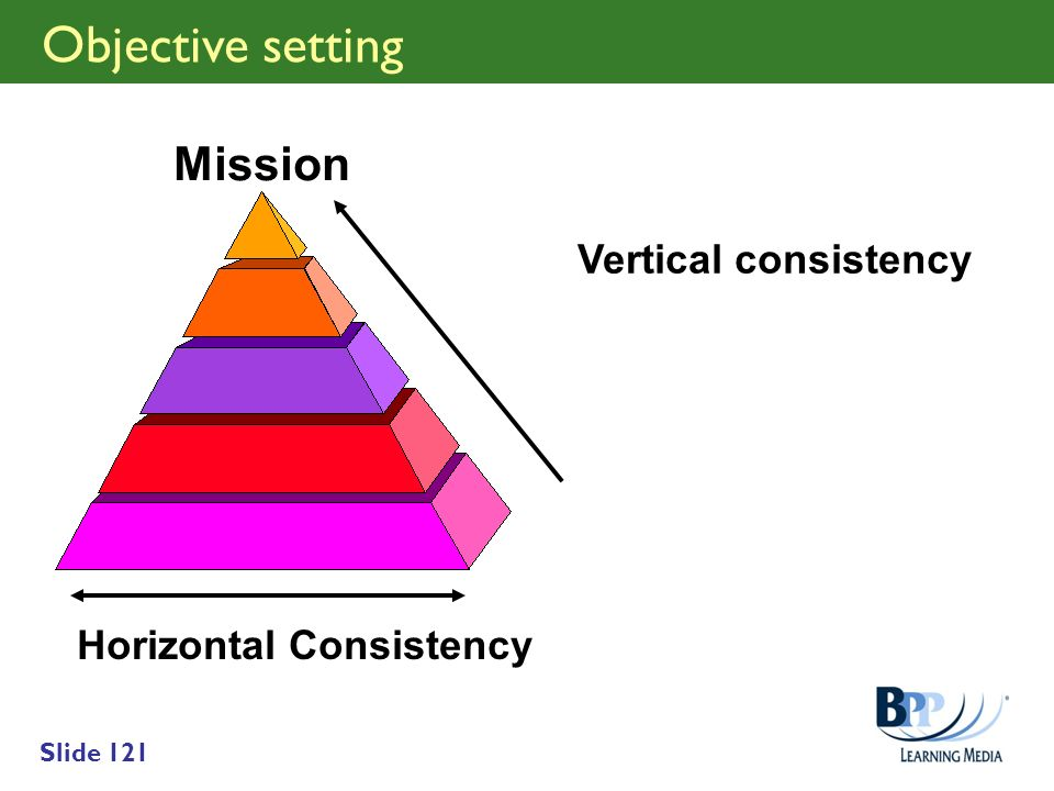 Slide 121 Objective setting Mission Vertical consistency Horizontal Consistency