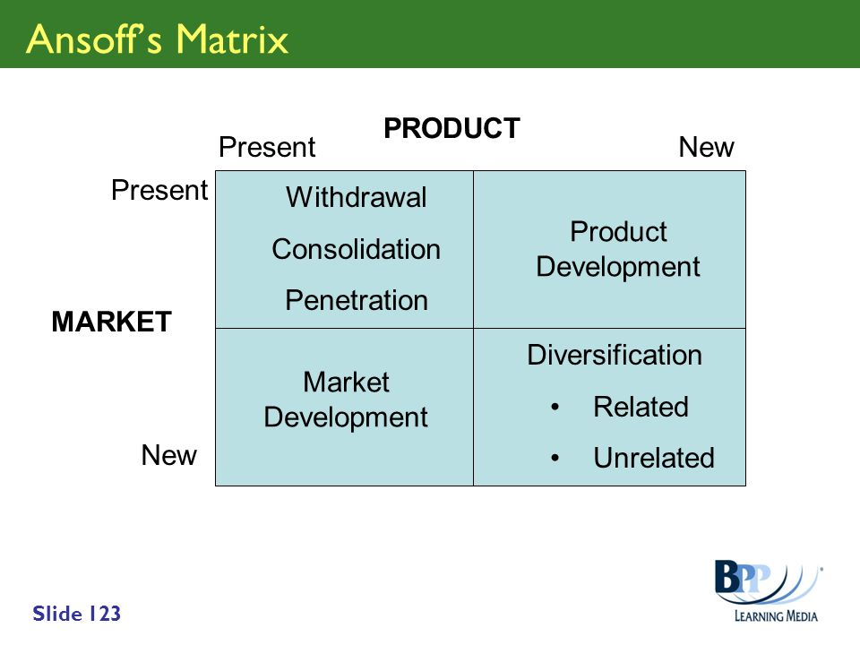 Slide 123 Ansoffs Matrix MARKET PRODUCT Present New Withdrawal Consolidation Penetration Product Development Market Development Diversification Relate