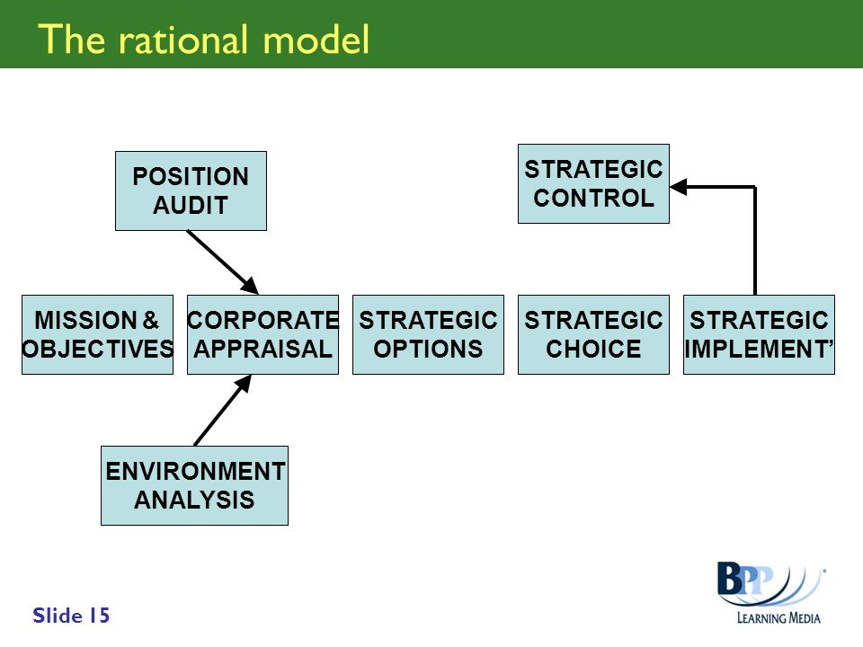 Slide 15 The rational model MISSION & OBJECTIVES CORPORATE APPRAISAL STRATEGIC OPTIONS STRATEGIC CHOICE STRATEGIC IMPLEMENT STRATEGIC CONTROL ENVIRONM