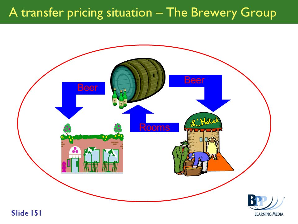 Slide 151 A transfer pricing situation – The Brewery Group Beer Rooms
