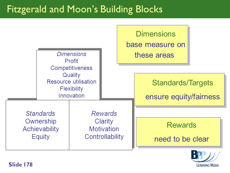 Slide 178 Fitzgerald and Moons Building Blocks Standards Ownership Achievability Equity Standards Ownership Achievability Equity Rewards Clarity Motiv
