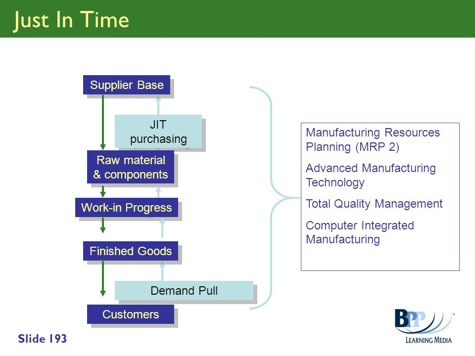 Slide 193 Supplier Base JIT purchasing Raw material & components Work-in Progress Finished Goods Demand Pull Customers Manufacturing Resources Plannin