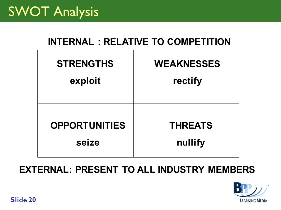 Slide 20 INTERNAL : RELATIVE TO COMPETITION WEAKNESSES rectify STRENGTHS exploit EXTERNAL: PRESENT TO ALL INDUSTRY MEMBERS OPPORTUNITIES seize THREATS