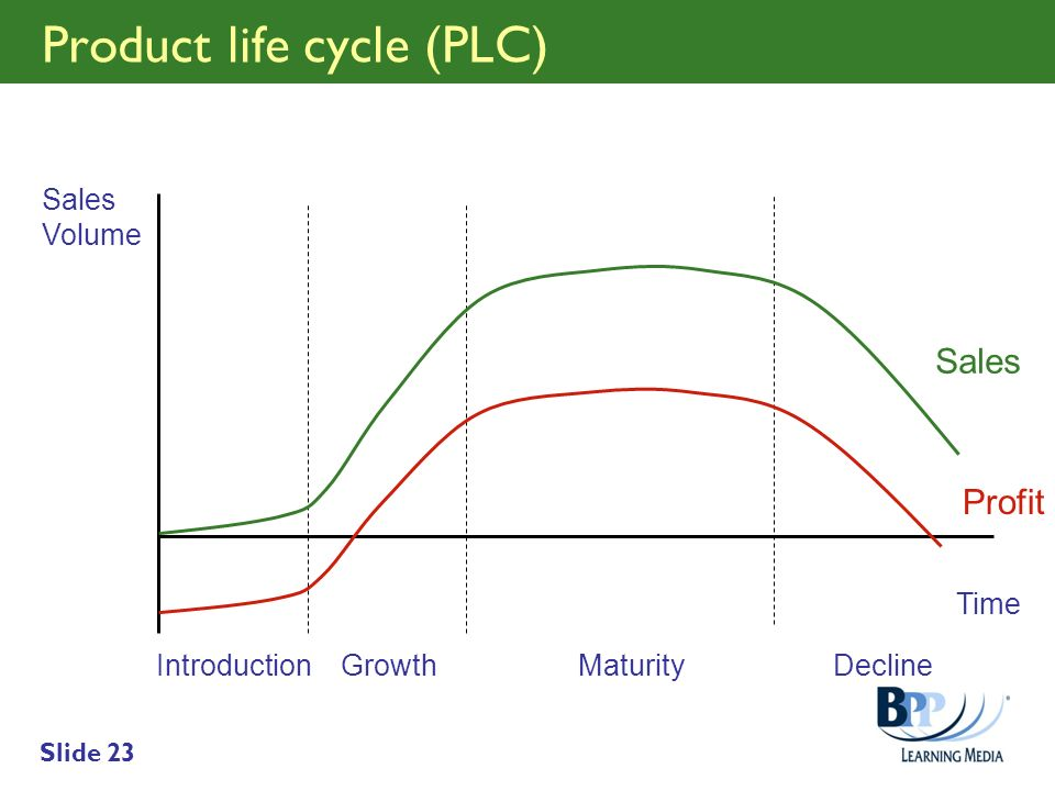 Slide 23 Product life cycle (PLC) Time Sales Volume IntroductionGrowthMaturityDecline Profit Sales