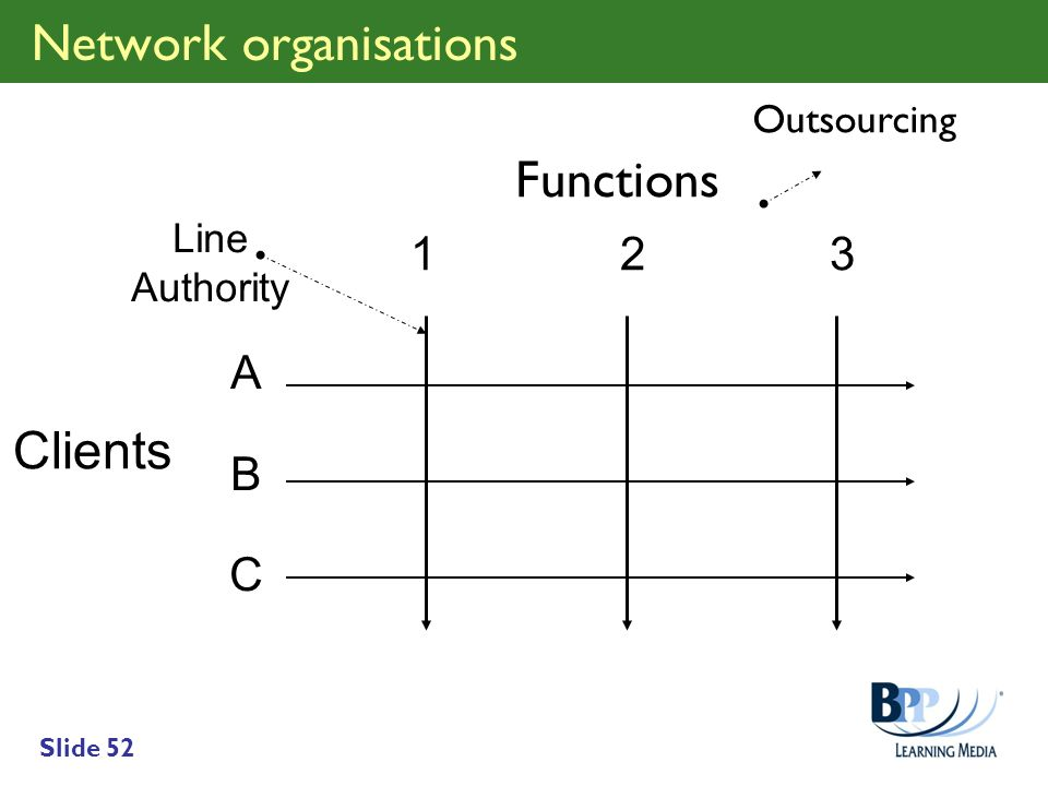 Slide 52 Network organisations Functions 123123 Clients ABCABC Line Authority Outsourcing