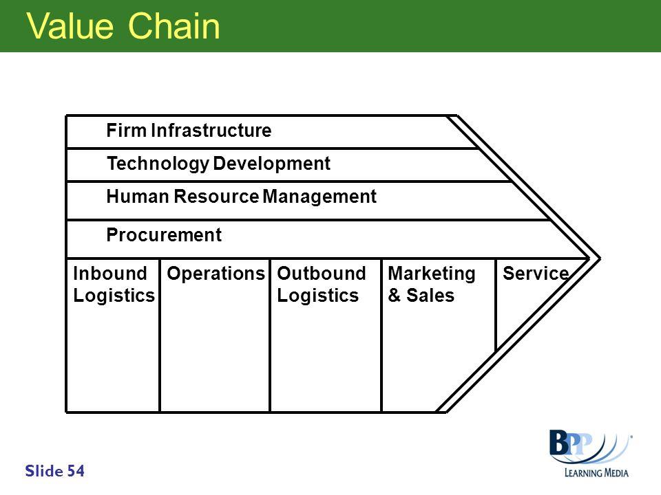 Slide 54 Inbound Logistics OperationsOutbound Logistics Marketing & Sales Service Procurement Human Resource Management Technology Development Firm In