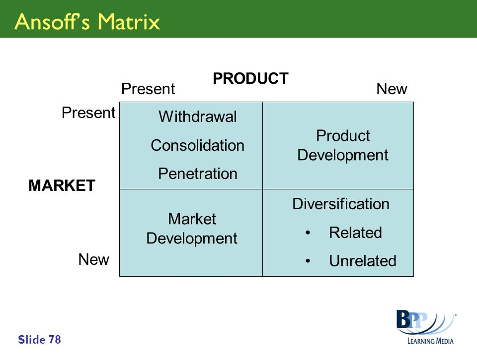 Slide 78 Ansoffs Matrix MARKET PRODUCT Present New Withdrawal Consolidation Penetration Product Development Market Development Diversification Related