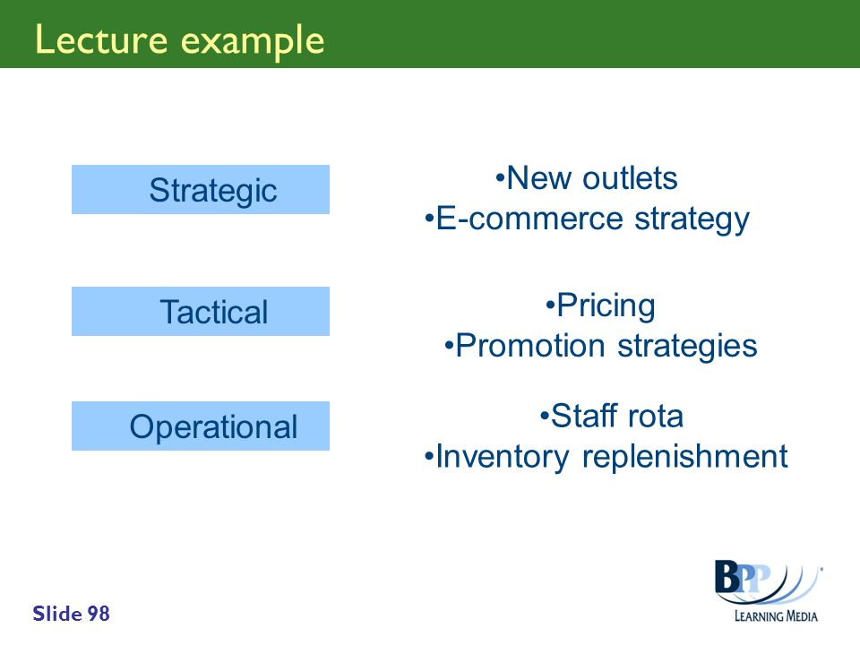 Slide 98 Lecture example Strategic Tactical Operational New outlets E-commerce strategy Pricing Promotion strategies Staff rota Inventory replenishmen