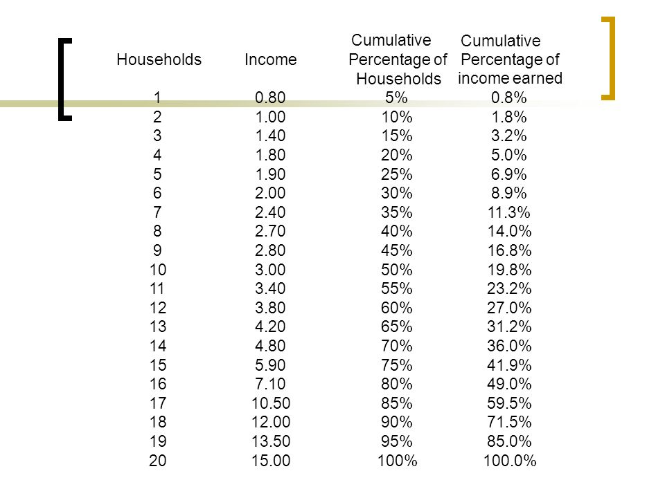 HouseholdsIncomePercentage of Households Cumulative Percentage of income earned 10.805%0.8% 21.0010%1.8% 31.4015%3.2% 41.8020%5.0% 51.9025%6.9% 62.003