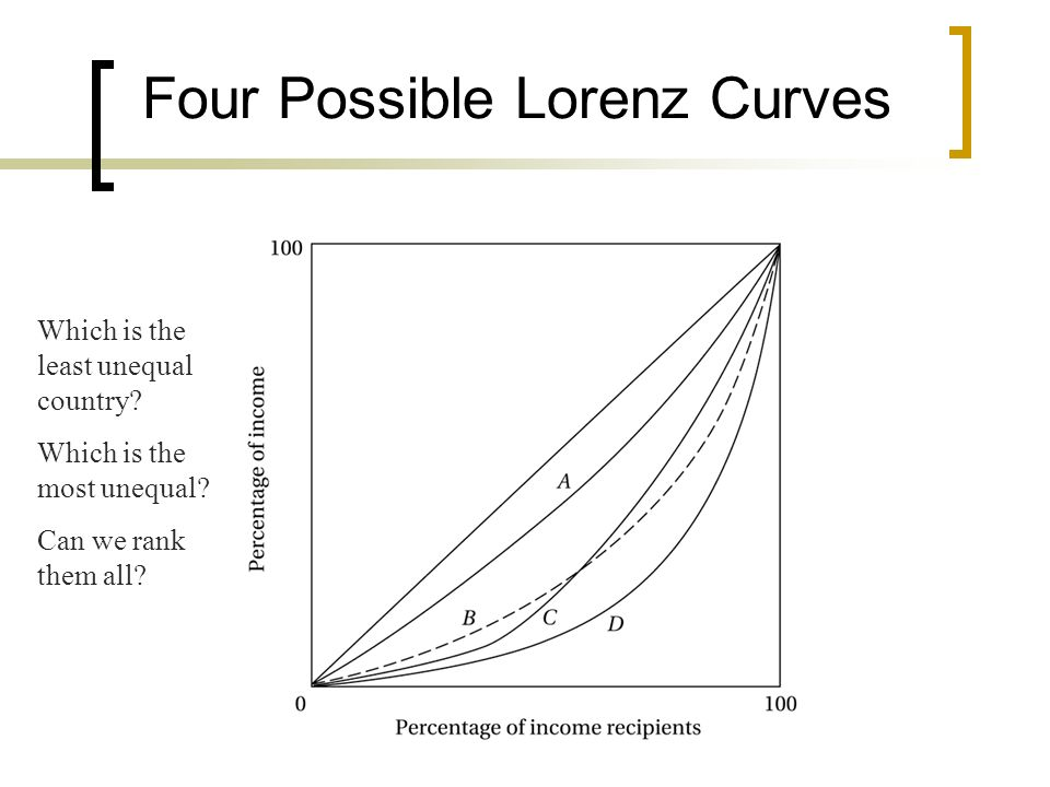 Four Possible Lorenz Curves Which is the least unequal country? Which is the most unequal? Can we rank them all?