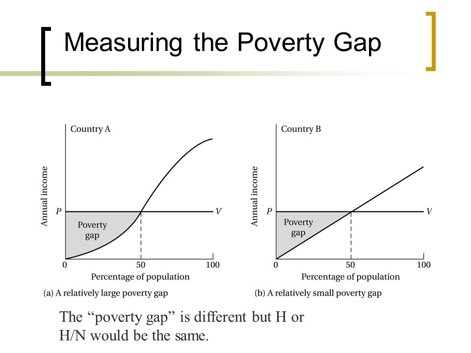 Measuring the Poverty Gap The poverty gap is different but H or H/N would be the same.