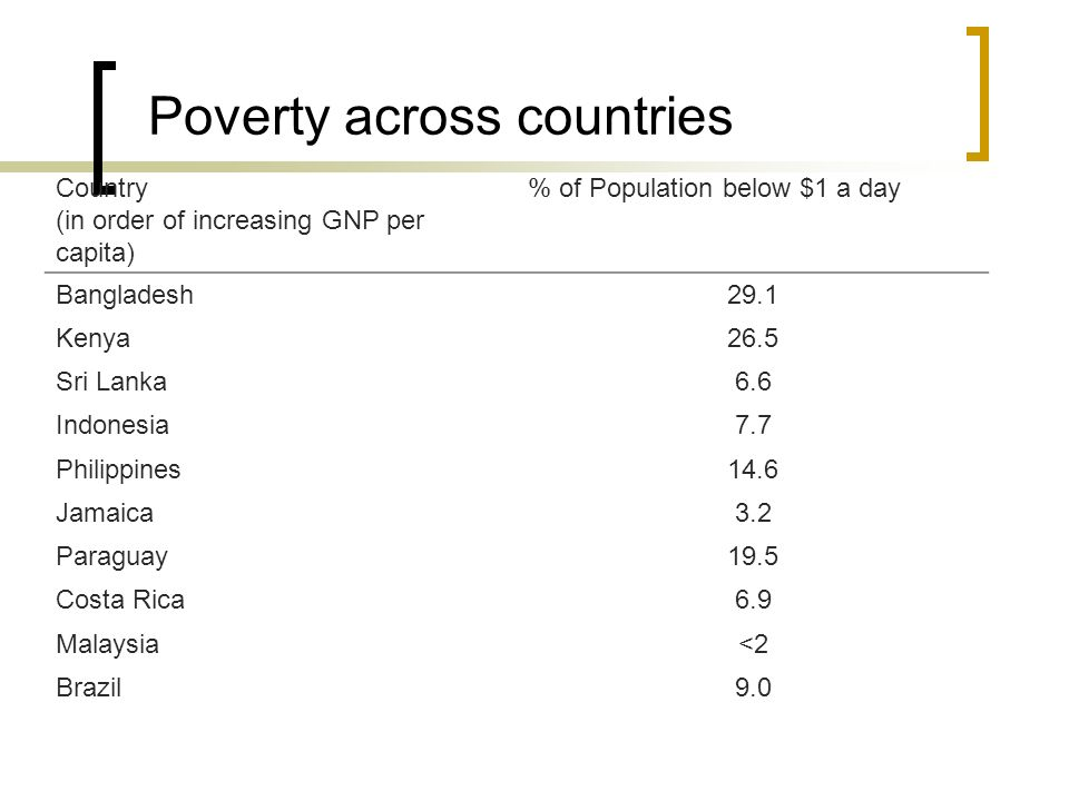 Inequality across countries Country (in order of increasing GNP per capita) The Poorest 40% get … % of income Ratio of Highest 20% to lowest 20% Bangladesh22.94.0 Kenya10.118.3 Sri Lanka22.04.4 Indonesia20.45.1 Philippines15.58.4 Jamaica16.08.2 Paraguay8.227.1 Costa Rica12.812.9 Malaysia12.911.7 Brazil8.225.7 United States16.18.5