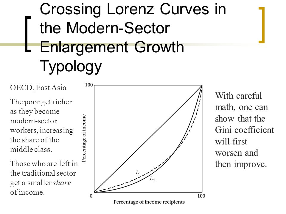 Crossing Lorenz Curves in the Modern-Sector Enlargement Growth Typology OECD, East Asia The poor get richer as they become modern-sector workers, incr