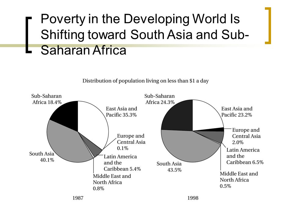 Poverty in the Developing World Is Shifting toward South Asia and Sub- Saharan Africa